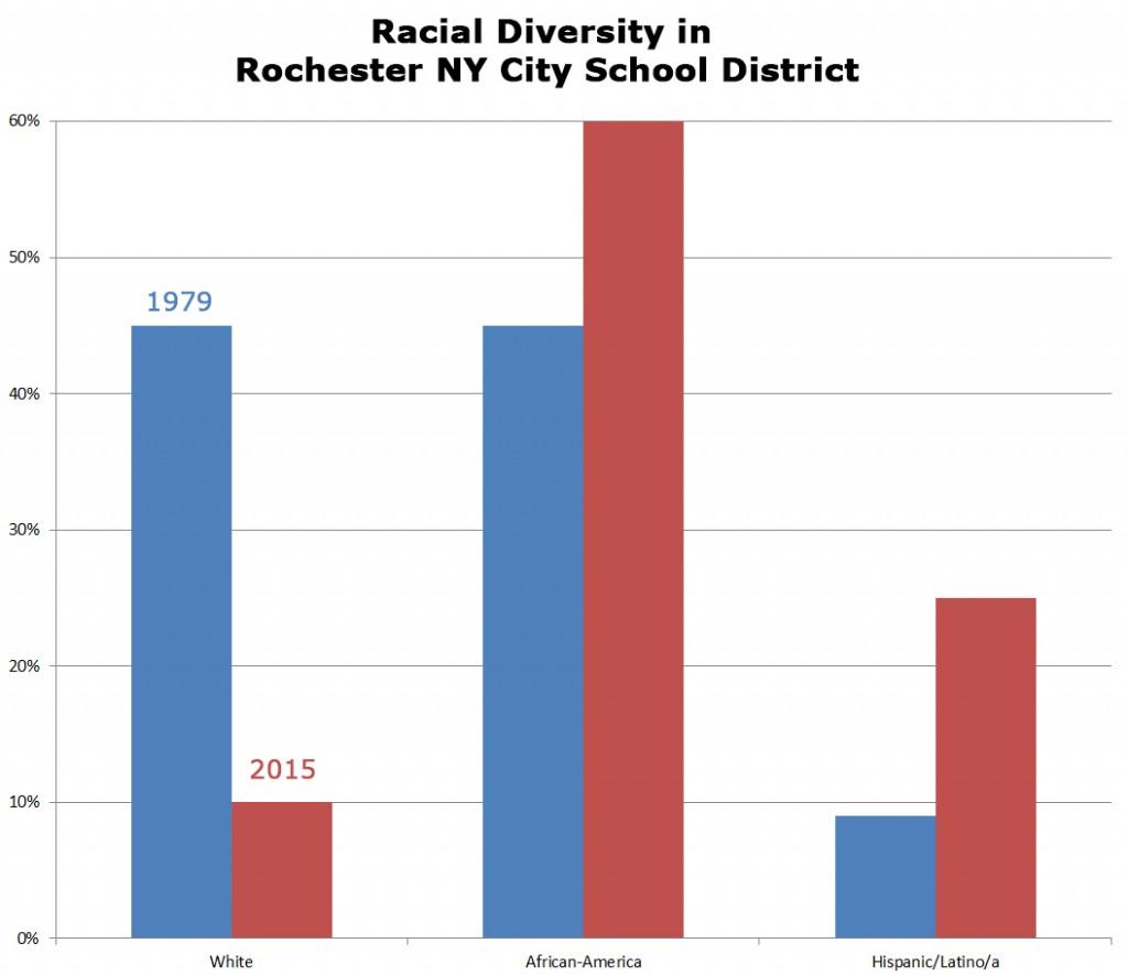 rcsd_racial_diversity