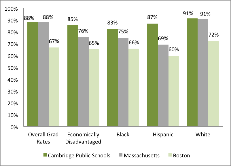 Cambridge grad rates